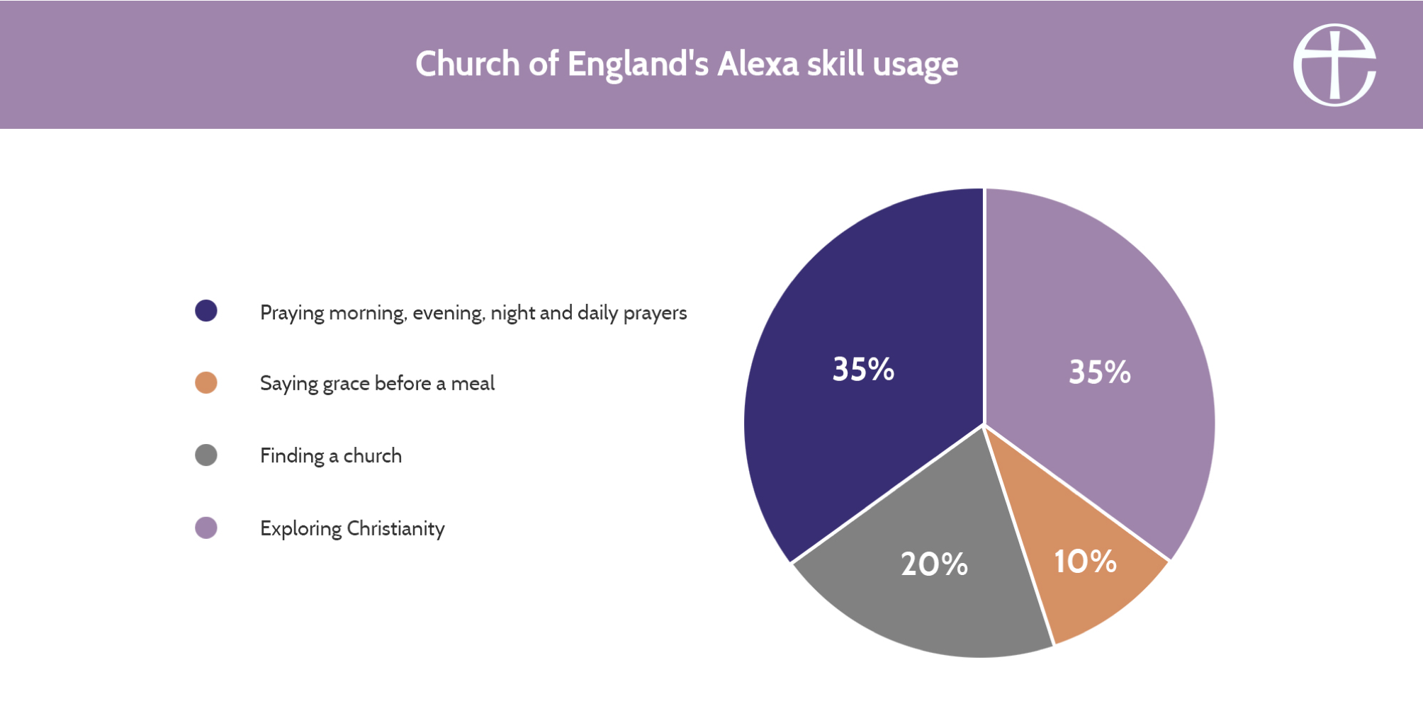 A pie chart showing the usage of the Church of England Alexa skill
