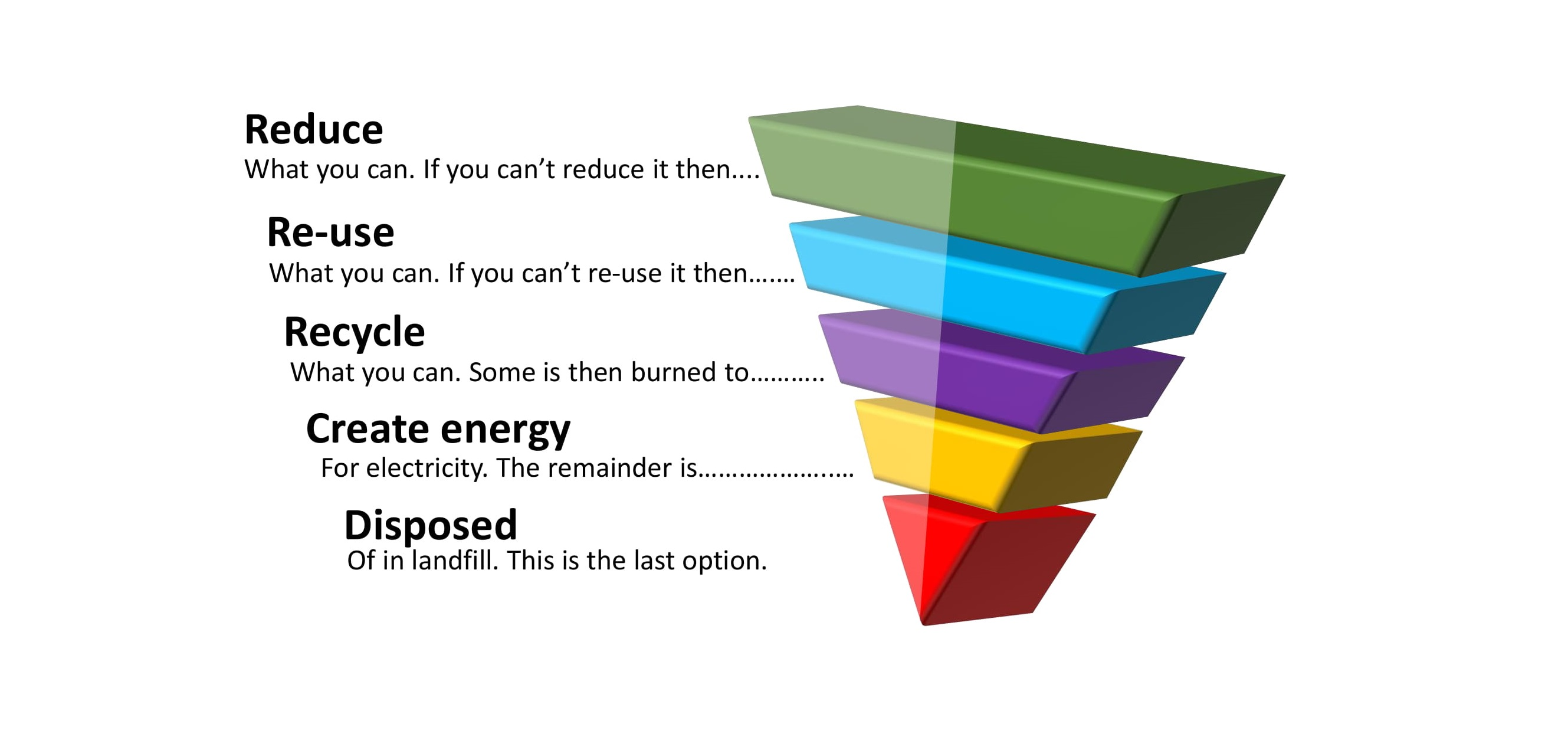 Upside down triangle divided into five coloured sections with headings: reduce, re-use, recycle, create energy and disposed