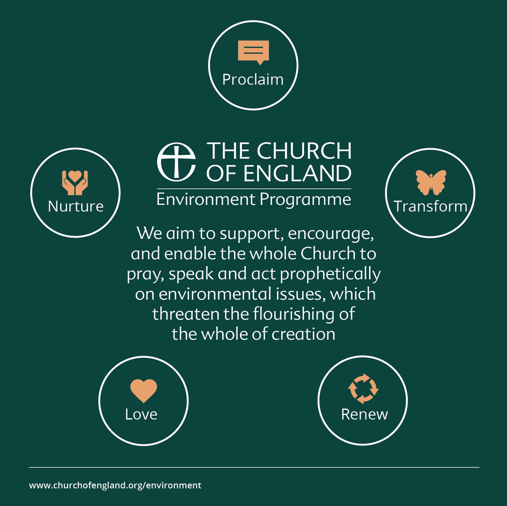 About our environment programme | The Church of England