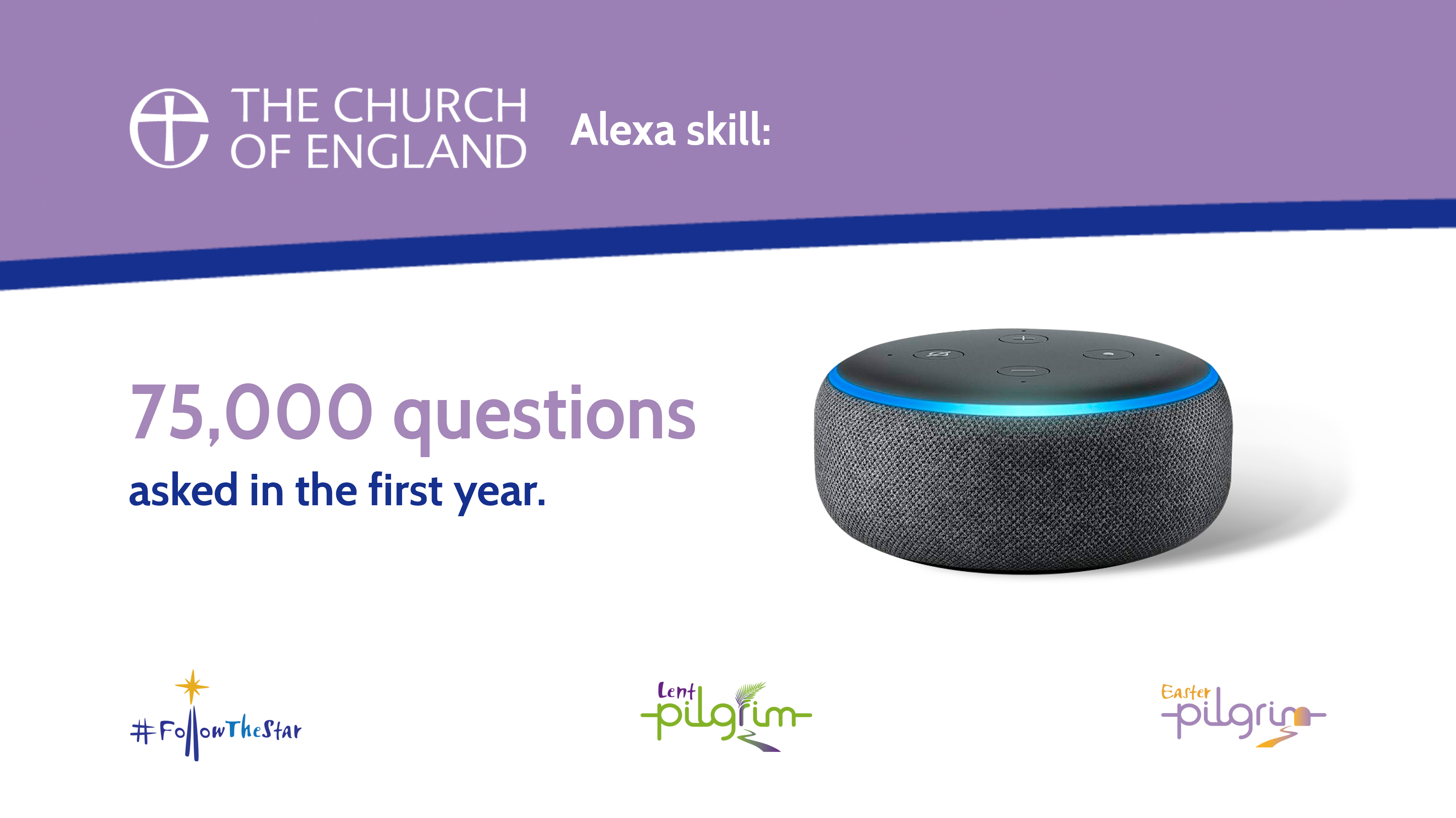 The Church of England Alexa skill has been asked 75,000 questions.