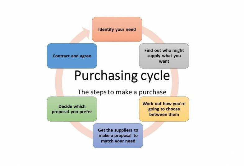 The steps to make a purchase in a cycle